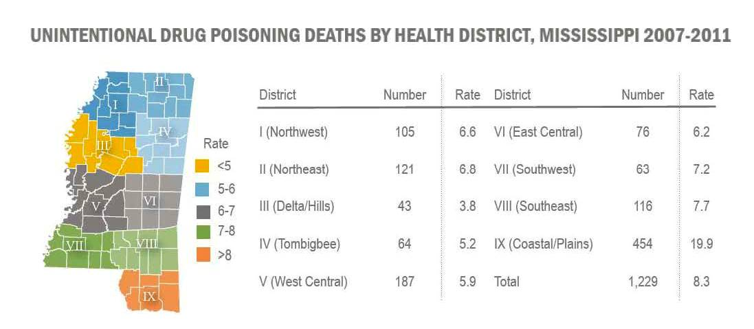 MS Drug Deaths by District 2007-2011