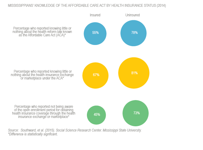MS Knowledge of ACA by HI 2014 Test 7