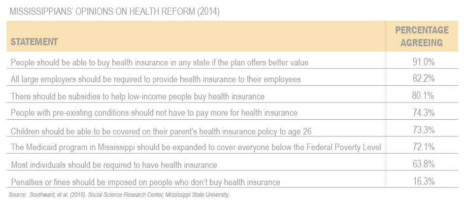 Mississippi Opinions Health Reform Fig2 from Issue Brief