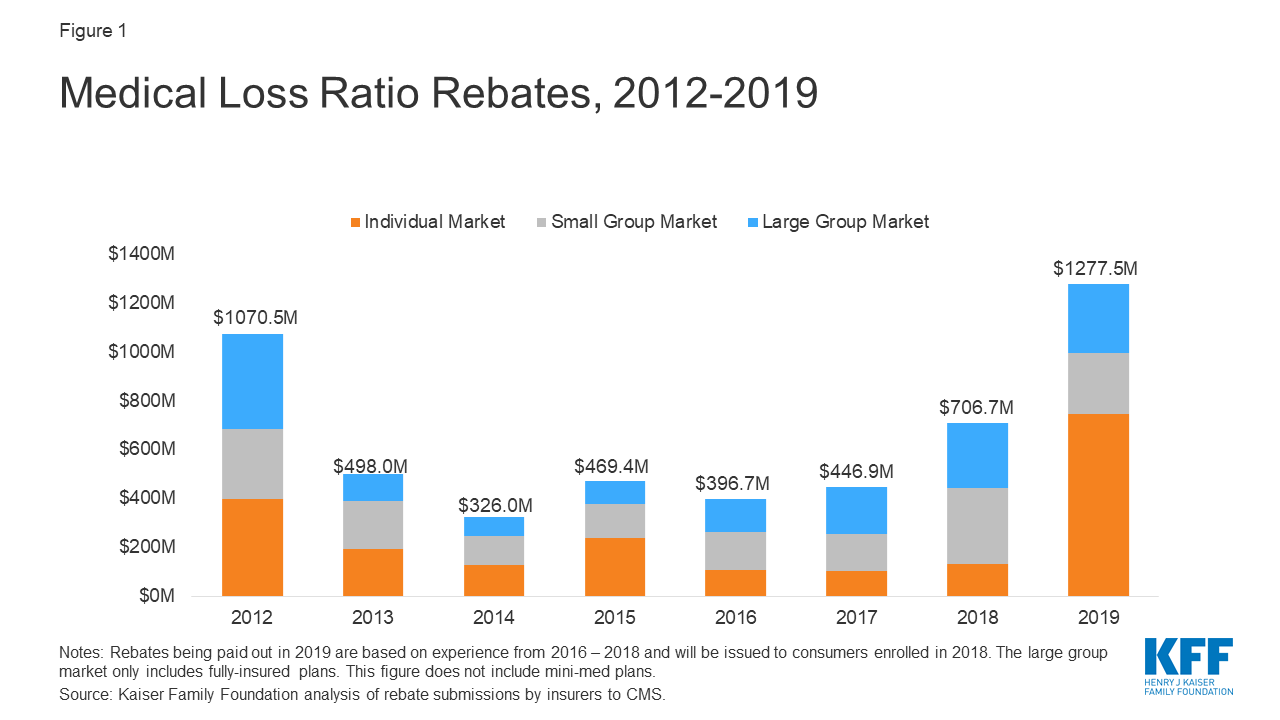 Medical Loss Ratio Rebates