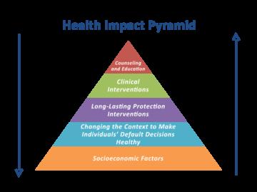 health impact pyramid